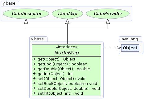 NodeMap (yFiles-2 15 API)