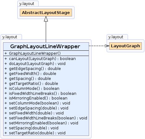 GraphLayoutLineWrapper (yFiles-2 15 API)