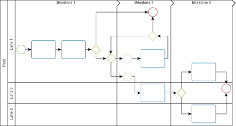 Chapter 8 tabular data presentation a diagram following the business process modeling notation bpmn where swimlanes are additionally subdivided by so called milestones ccuart Images