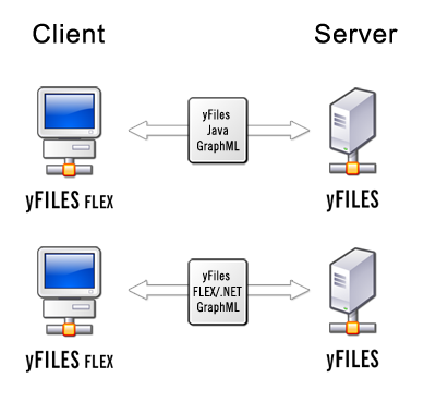 Chapter 6  Using yFiles FLEX with a yFiles Server