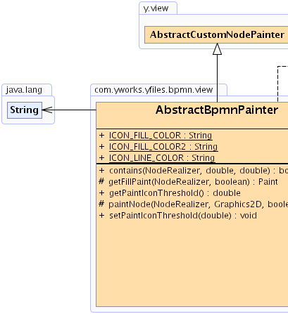 AbstractBpmnPainter (yBPMN Extension Package)