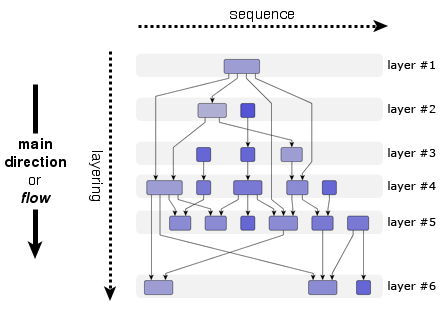 Hierarchical Layout Style