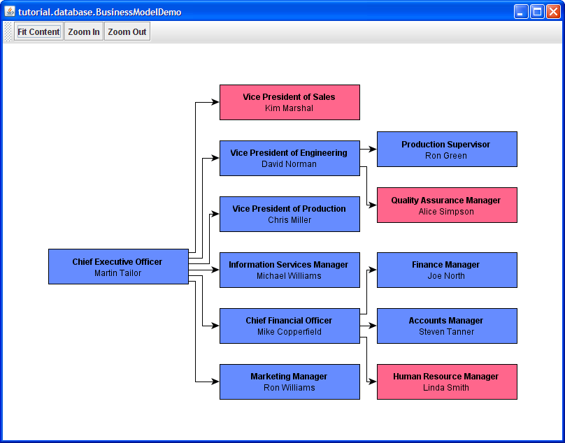businessmodeldemo builds a small sample graph from a simplified business model